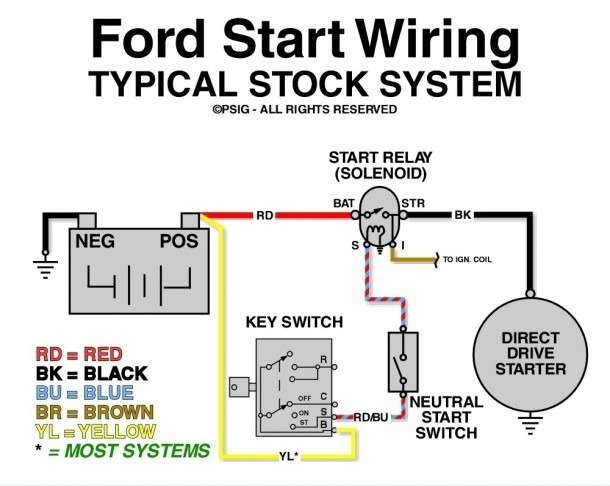 Ford 460 Starter Solenoid Wiring Diagram  U2013 Best Diagram Collection