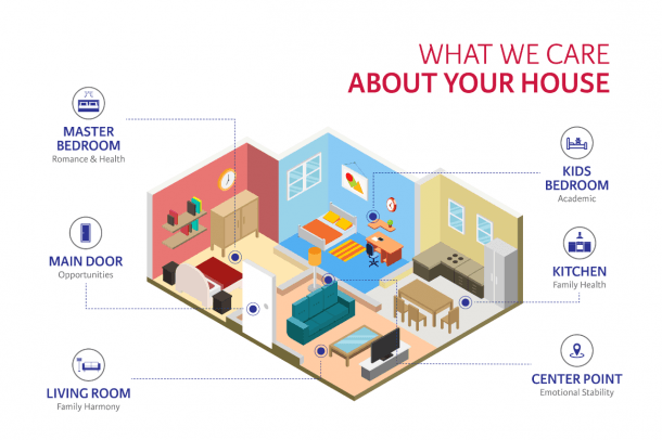 Residential Fengshui  Home Fengshui Services