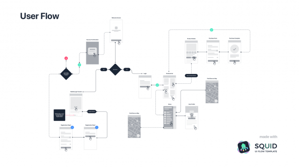 User Journey Maps Or User Flows, What To Do First  – Design +