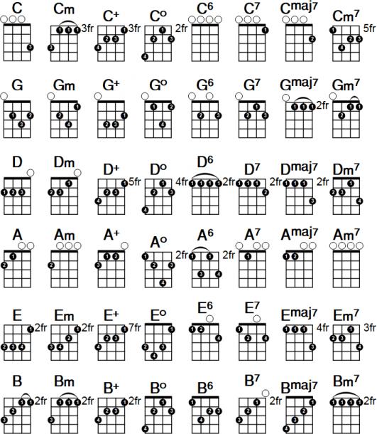 Uke Cord Chart