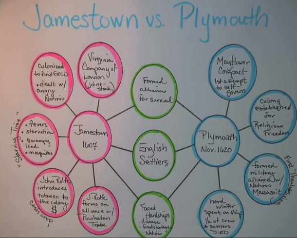 Jamestown Vs Plymouth An Agreement Of Trust Comparecontrast