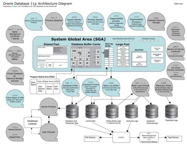 Oracle  Database 11g Architecture Diagram