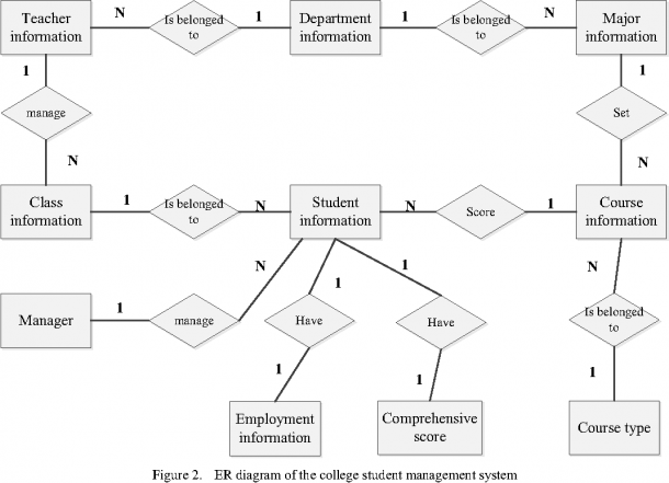 Student Information System Class Diagram