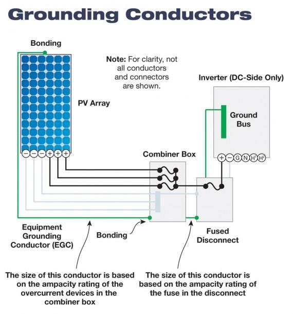 Code Corner  Pv Grounding And Bonding; Part 2