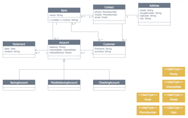 This Diagram Was Created In Conceptdraw Pro Using The Bank Uml
