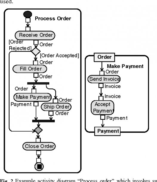 Figure 5 From Semantics Of Uml 2 0 Activity Diagram For Business