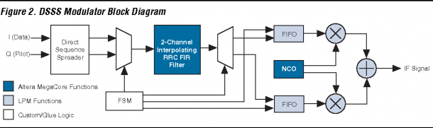 Figure 2 From Direct Sequence Spread Spectrum ( Dsss ) Modem