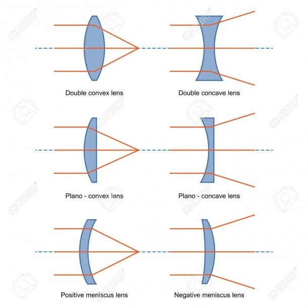 Ray Diagrams For Lenses Vector Royalty Free Cliparts, Vectors, And