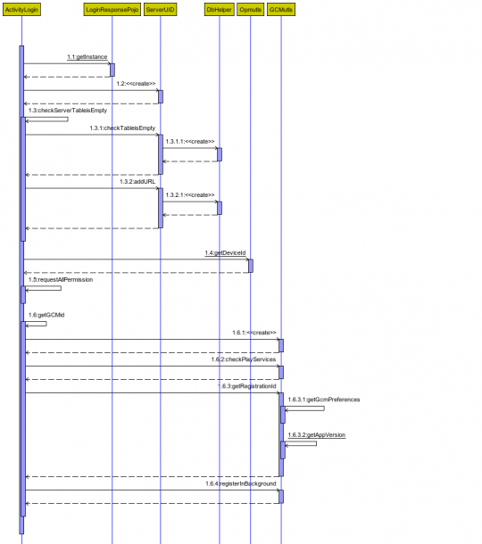 Is There Any Way To Generate Sequence Diagram From Android Studio