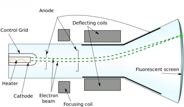 Fitxer Cathode Ray Tube Diagram