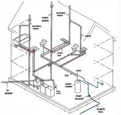 Diagram For Plumbing A House
