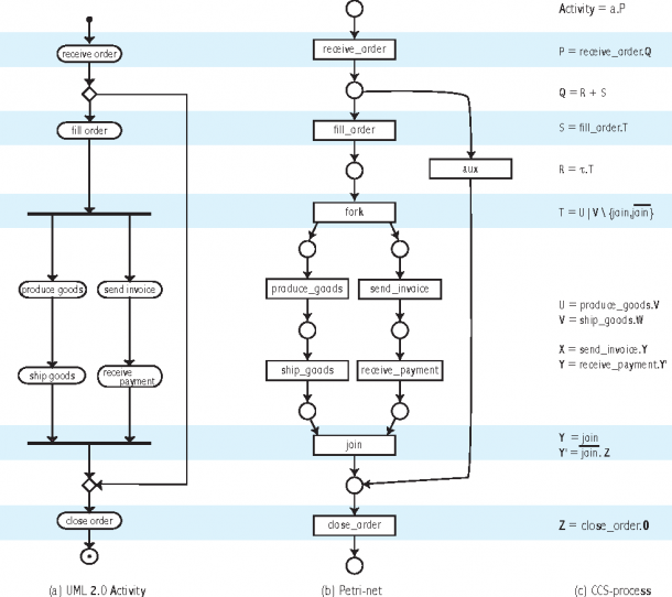 Figure 3 5 From Structured Nodes In Uml 2 0 Activities