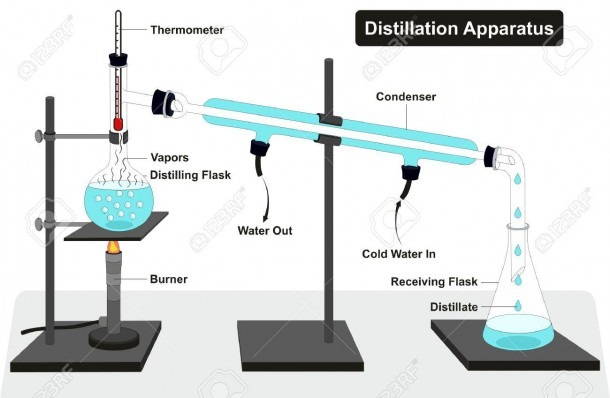 Distillation Apparatus Diagram With Full Process And Lab Tools