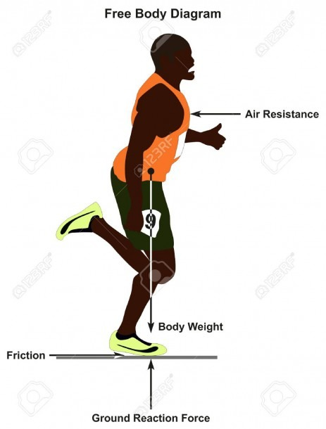 Free Body Diagram Showing A Man Running In Straight Line And