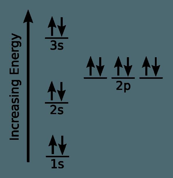 File Electron Configuration Magnesium Svg