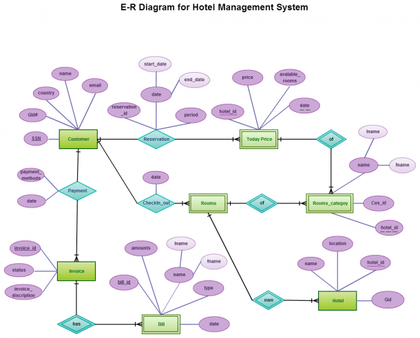 Entity Relationship In A Hotel Management System