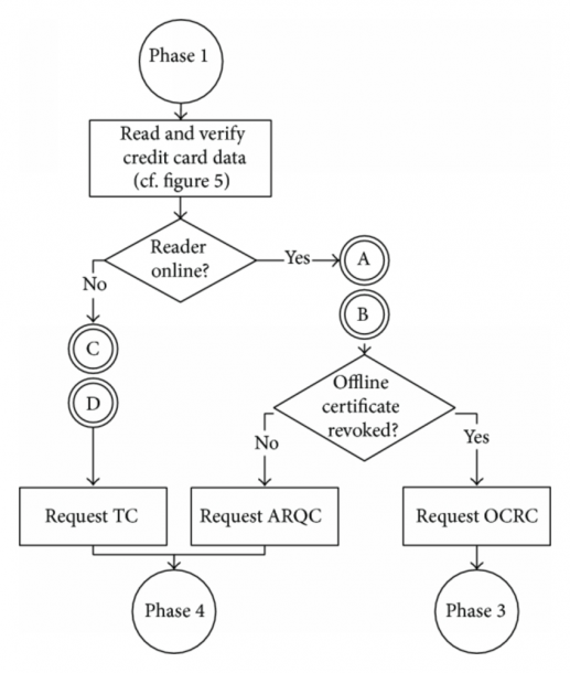 A) Flow Chart Of Online Transaction Offline Transaction Request