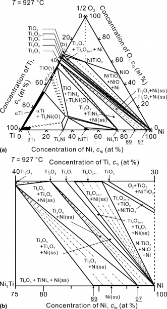 A) Isothermal Cross Section Of Phase Diagram Of Ti