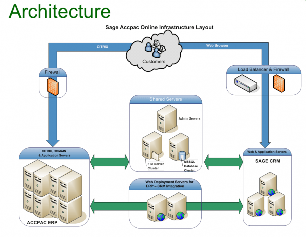 Infrastructure Diagram Erp