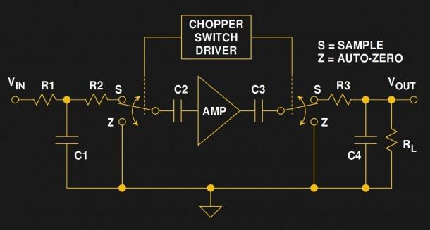 Chopper And Chopper