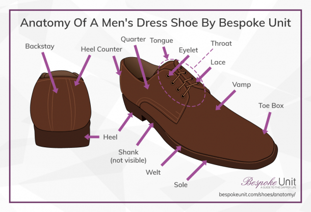 Glossary Of Shoe's Parts