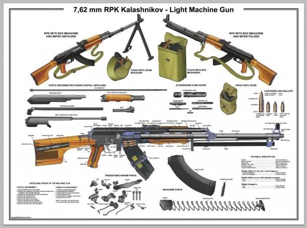 Poster 12''x18  Rpk Soviet Light Machine Gun Manual Exploded Parts