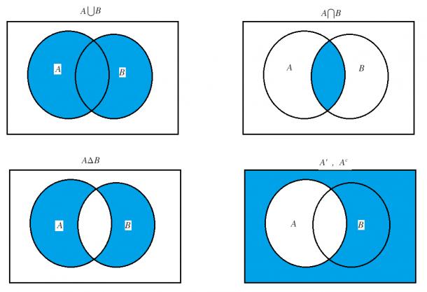 Venn Diagram And Set Notation