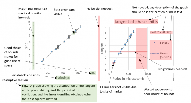 Department Of Physics   Figure, Tables & Graphs