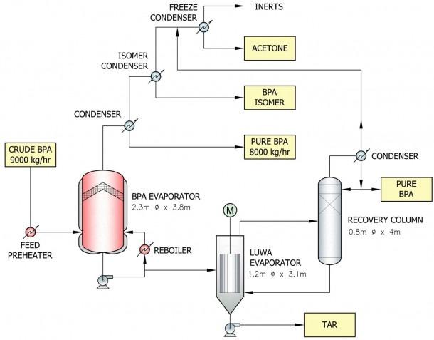 Process Flow Diagram Crude Distillation Unit