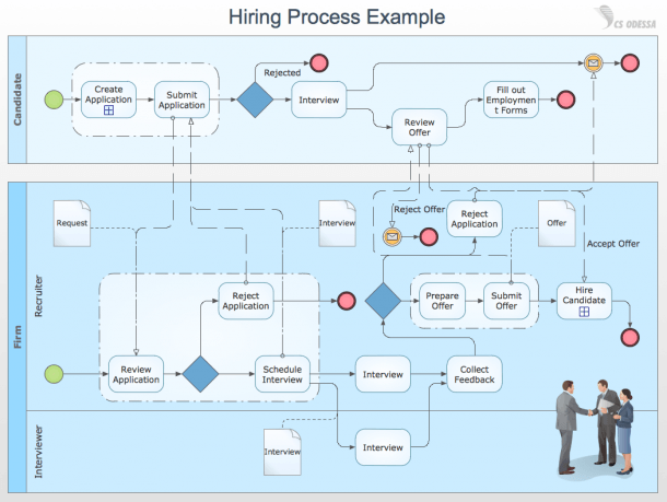 Business Process Mapping — How To Map A Work Process