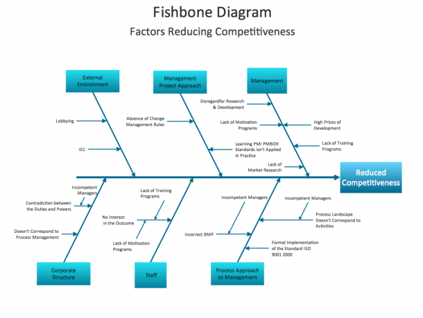 When To Use A Fishbone Diagram