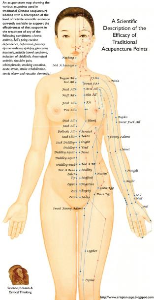 Reflexology Pressure Point Chart