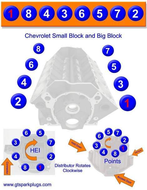 Chevy Sbc And Bbc Firing Order