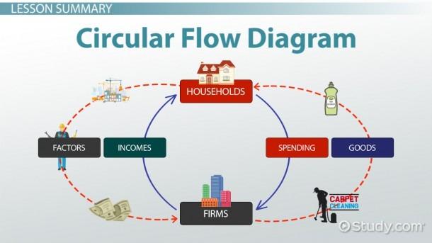 Circular Flow Diagram In Economics  Definition & Example
