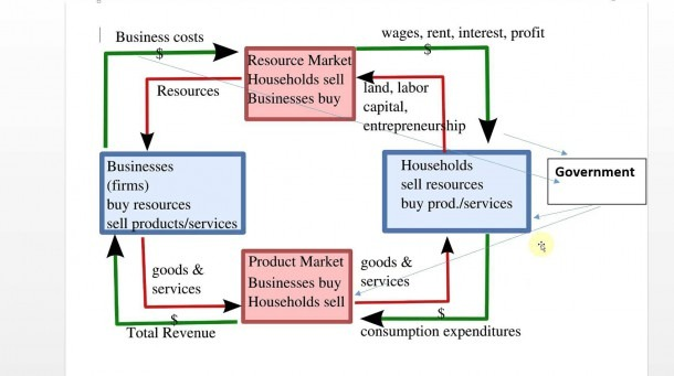 Circular Flow Chart With Government – Circular Flow Of Goods And