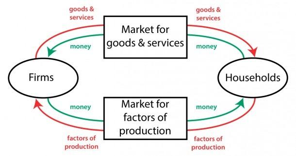 Circularflow Diagram Circular Flow Chart Economics 501272x672