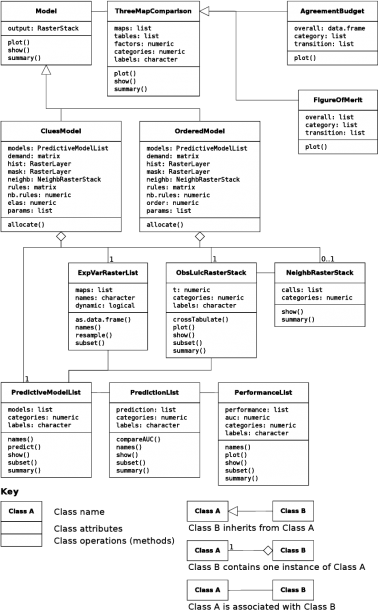 Class Diagram In The Unified Modeling Language (uml) For Lulcc