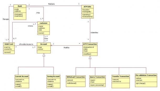 Atm Machine Class Diagram