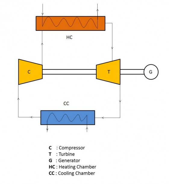 Closed Cycle Gas Turbine  Construction, Working, Diagram