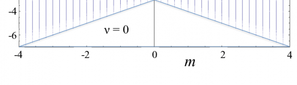 Color Online) The Phase Diagram Of The Clean Model Defined In Eq