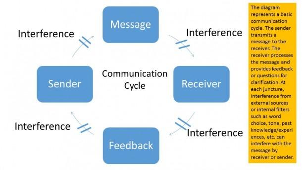 Explain  The Communication Process  Uths Demo Course