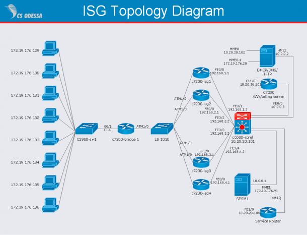 Cisco Intelligent Services Gateway