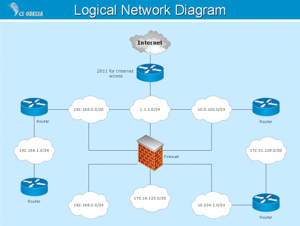 Network Diagrams With Conceptdraw Pro