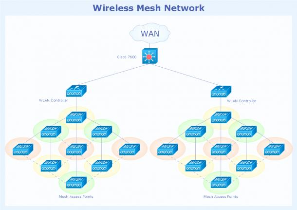 Cisco Network Topology