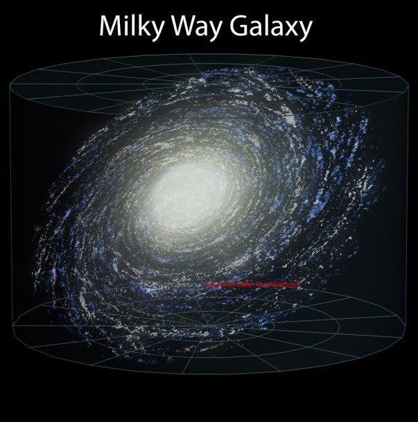 The  Milky Way  And Our Galactic Neighborhood