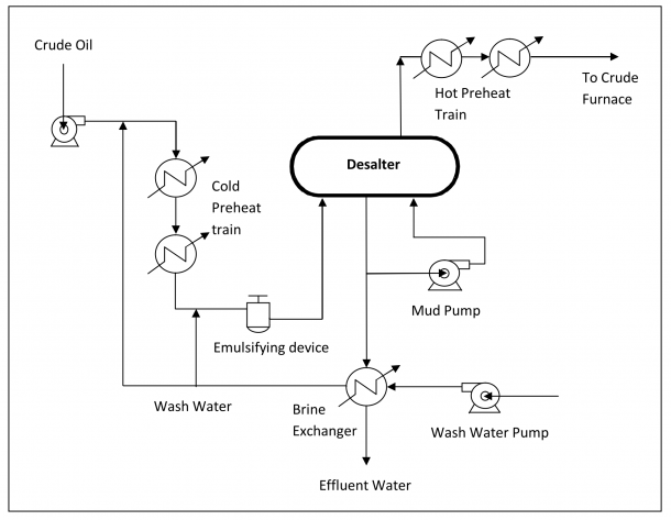 Process Flow Diagram Crude Distillation Unit