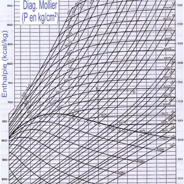 Diagramme Mollier Pdf
