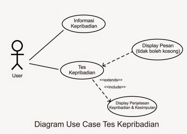 Diagram Use Case Dan Use Case Description