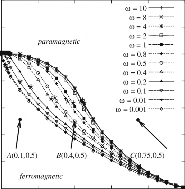 Diagram Of The Dynamic Phase Transition Boundaries At Field