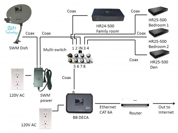 Direct Tv Surround Sound Wiring Diagram